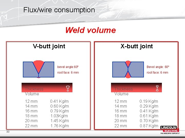 Flux/wire consumption Weld volume V-butt joint bevel angle: 60º Bevel angle: 60º root face: