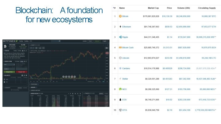 Blockchain: A foundation for new ecosystems