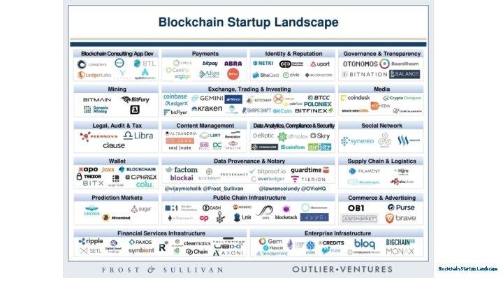Blockchain Startup Landscape