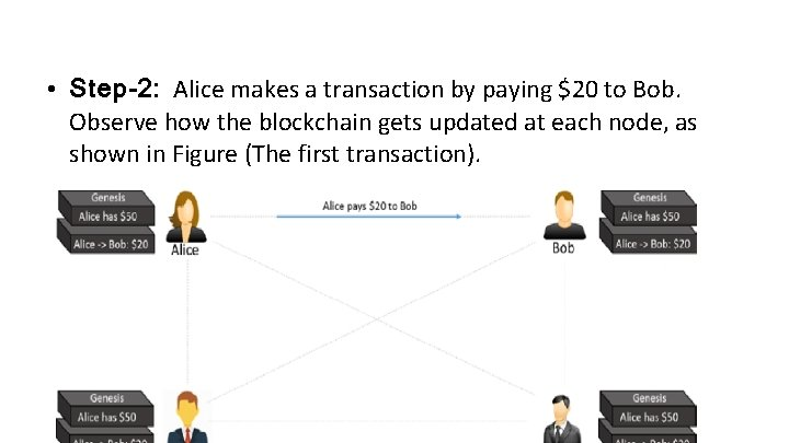 • Step-2: Alice makes a transaction by paying $20 to Bob. Observe how