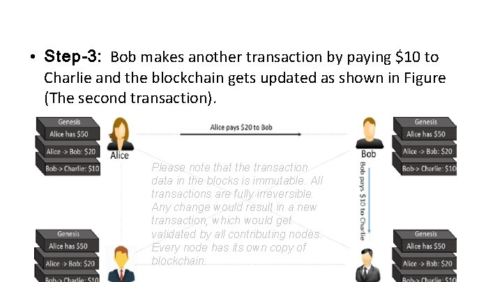 • Step-3: Bob makes another transaction by paying $10 to Charlie and the