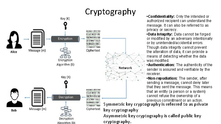 Cryptography • Confidentiality: Only the intended or authorized recipient can understand the message. It