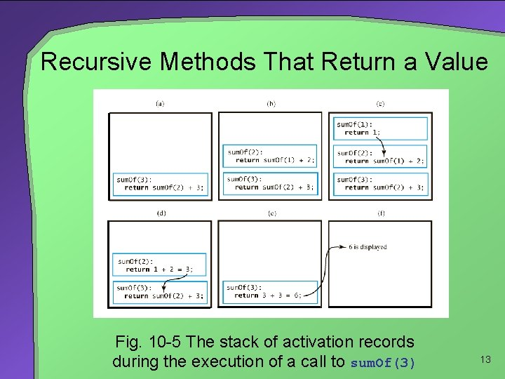 Recursive Methods That Return a Value Fig. 10 -5 The stack of activation records
