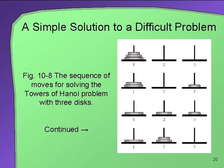 A Simple Solution to a Difficult Problem Fig. 10 -8 The sequence of moves