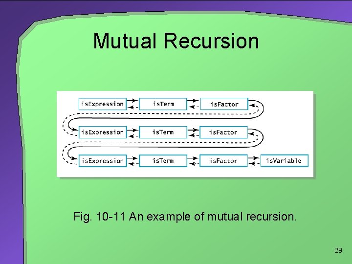 Mutual Recursion Fig. 10 -11 An example of mutual recursion. 29