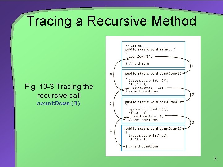 Tracing a Recursive Method Fig. 10 -3 Tracing the recursive call count. Down(3) 9