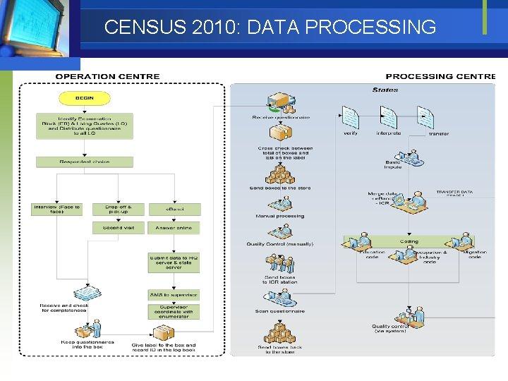 CENSUS 2010: DATA PROCESSING