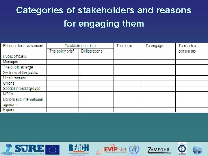 Categories of stakeholders and reasons for engaging them