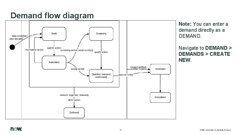 Demand flow diagram Note: You can enter a demand directly as a DEMAND. Navigate