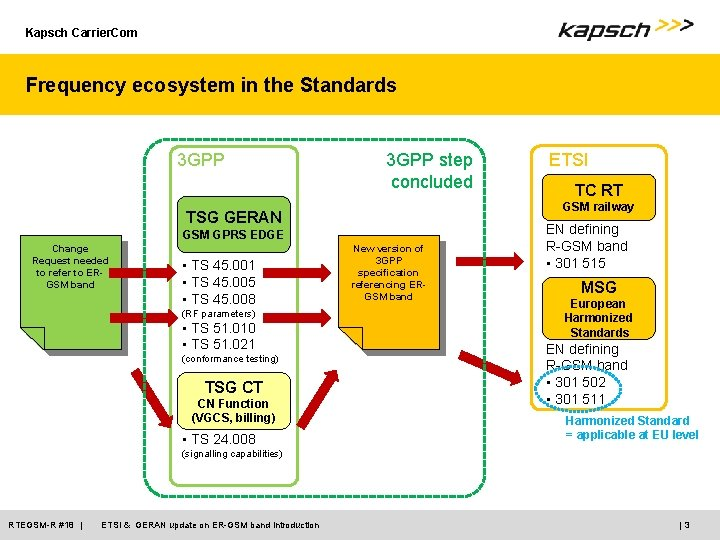 Kapsch Carrier. Com Frequency ecosystem in the Standards 3 GPP step concluded GSM GPRS