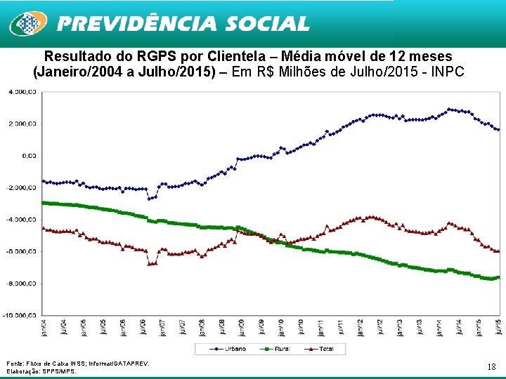 Resultado do RGPS por Clientela – Média móvel de 12 meses (Janeiro/2004 a Julho/2015)
