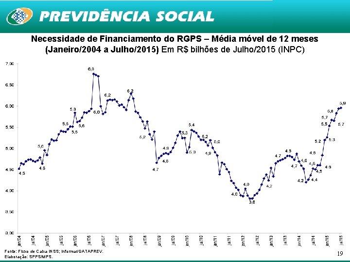 Necessidade de Financiamento do RGPS – Média móvel de 12 meses (Janeiro/2004 a Julho/2015)
