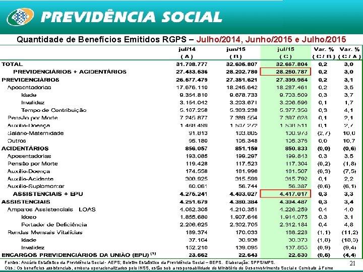 Quantidade de Benefícios Emitidos RGPS – Julho/2014, Junho/2015 e Julho/2015 Fontes: Anuário Estatístico da