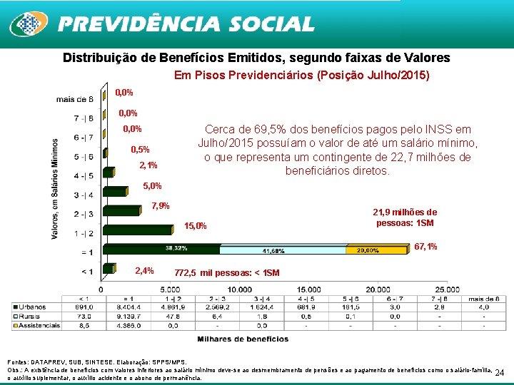 Distribuição de Benefícios Emitidos, segundo faixas de Valores Em Pisos Previdenciários (Posição Julho/2015) 0,