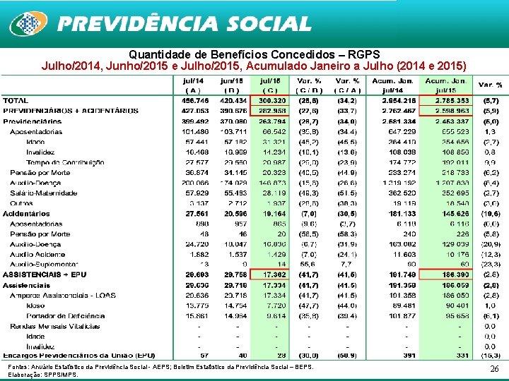 Quantidade de Benefícios Concedidos – RGPS Julho/2014, Junho/2015 e Julho/2015, Acumulado Janeiro a Julho