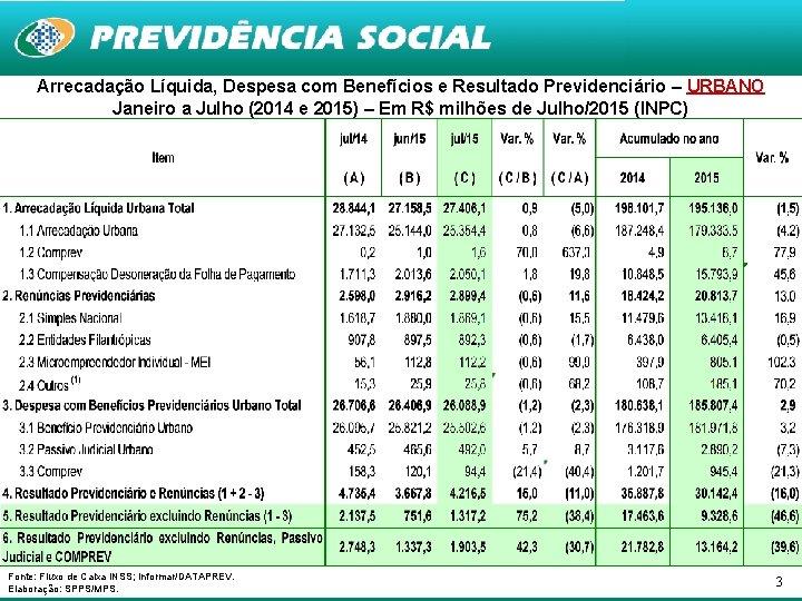 Arrecadação Líquida, Despesa com Benefícios e Resultado Previdenciário – URBANO Janeiro a Julho (2014