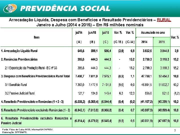 Arrecadação Líquida, Despesa com Benefícios e Resultado Previdenciários – RURAL Janeiro a Julho (2014