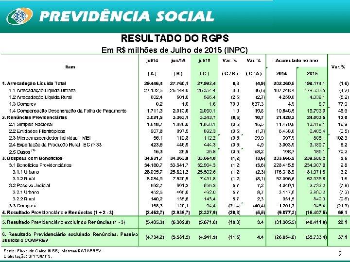 RESULTADO DO RGPS Em R$ milhões de Julho de 2015 (INPC) Fonte: Fluxo de