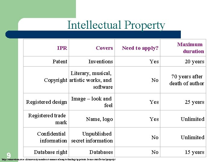 Intellectual Property 9 IPR Covers Need to apply? Maximum duration Patent Inventions Yes 20