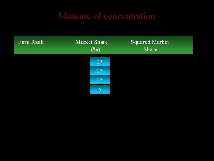 Measure of concentration • Compare two different measures of concentration: Firm Rank Market Share