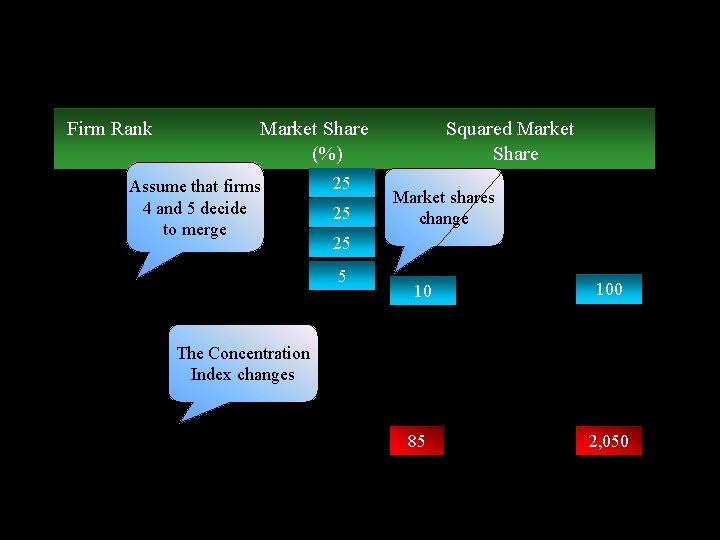 • Concentration index is affected by, e. g. merger Firm Rank Market Share