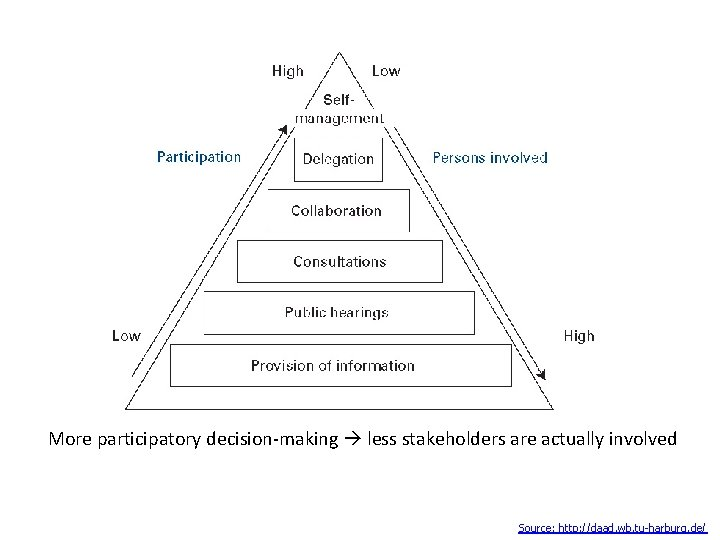 More participatory decision-making less stakeholders are actually involved Source: http: //daad. wb. tu-harburg.
