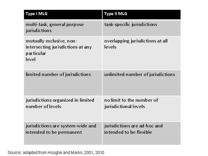 Type I MLG Type II MLG multi-task, general purpose jurisdictions task-specific jurisdictions mutually exclusive,