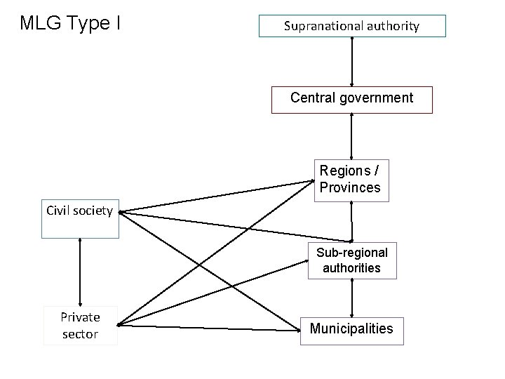 MLG Type I Supranational authority Central government Regions / Provinces Civil society Sub-regional authorities