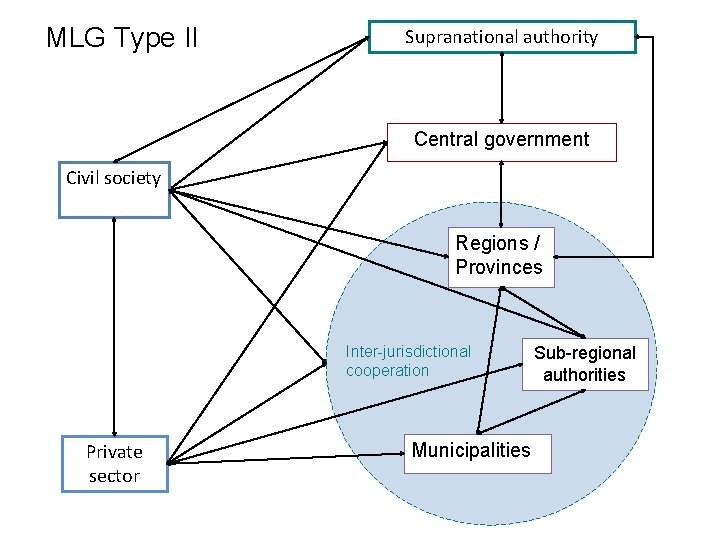 MLG Type II Supranational authority Central government Civil society Regions / Provinces Inter-jurisdictional cooperation