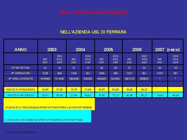 NEGLI ANNI 03 -04 -05 -06 -07(9 MESI) NELL'AZIENDA USL DI FERRARA ANNO 2003