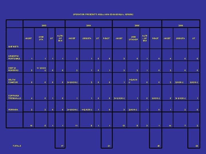 OPERATORI PRESCRITTI NEGLI ANNI 03 -04 -05 -06(AL 15/10/06) 2003 IN/OST. OSS/ OTA 2004