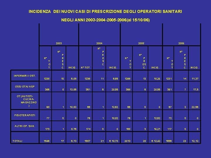 INCIDENZA DEI NUOVI CASI DI PRESCRIZIONE DEGLI OPERATORI SANITARI NEGLI ANNI 2003 -2004 -2005