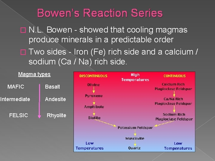 Bowen's Reaction Series N. L. Bowen - showed that cooling magmas produce minerals in
