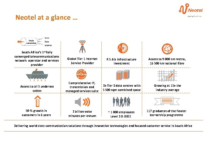 Neotel at a glance … South Africa's 1 st fully converged telecommunications network operator