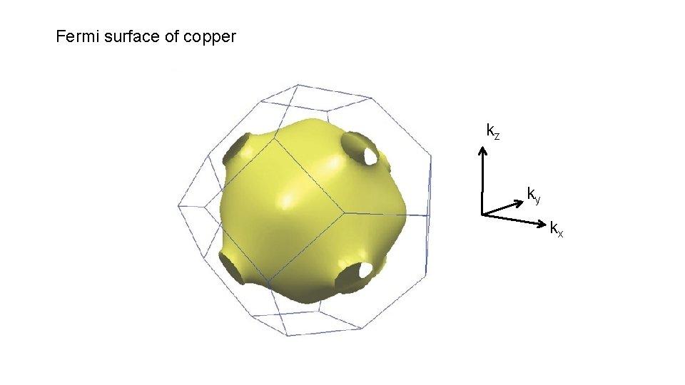 Fermi surface of copper kz ky kx