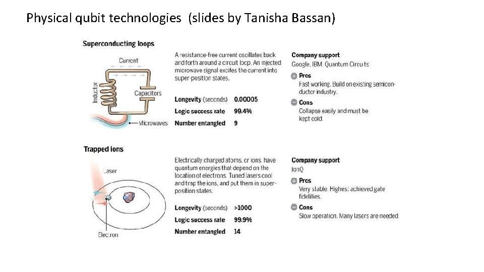 Physical qubit technologies (slides by Tanisha Bassan)