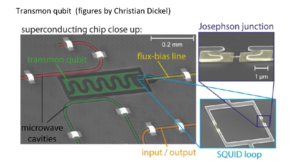 Transmon qubit (figures by Christian Dickel)