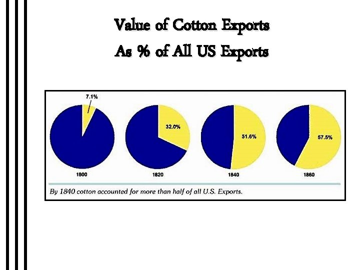 Value of Cotton Exports As % of All US Exports
