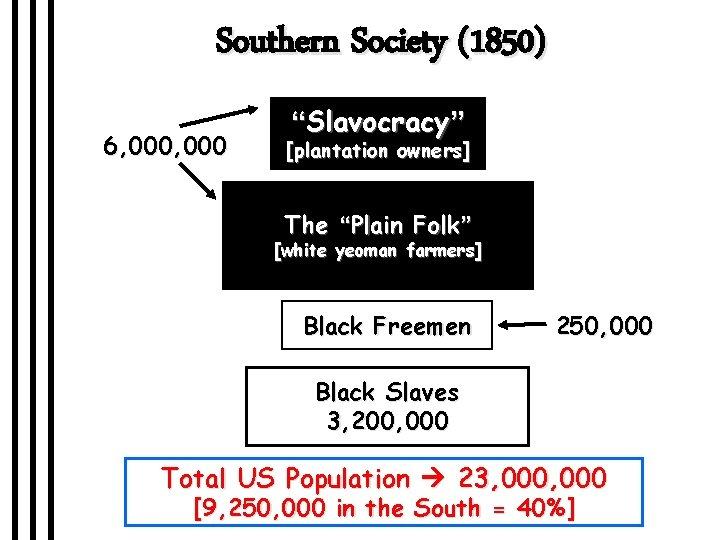 "Southern Society (1850) 6, 000 ""Slavocracy"" [plantation owners] The ""Plain Folk"" [white yeoman farmers]"