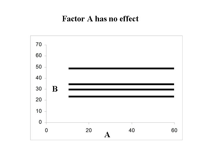 Factor A has no effect B A