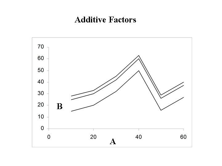 Additive Factors B A