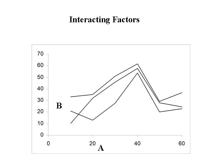 Interacting Factors B A