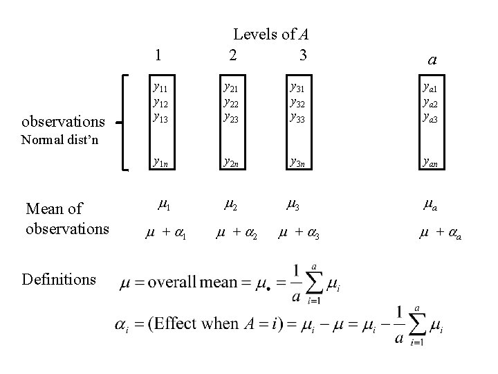 1 observations Levels of A 2 3 a y 11 y 12 y 13