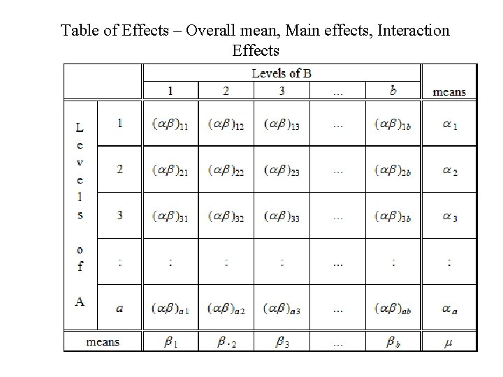 Table of Effects – Overall mean, Main effects, Interaction Effects
