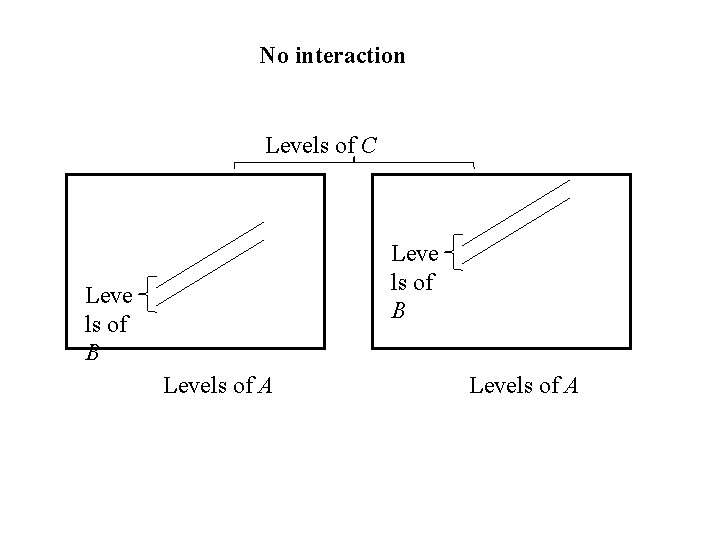 No interaction Levels of C Leve ls of B Levels of A