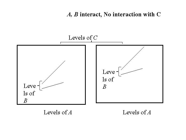 A, B interact, No interaction with C Levels of C Leve ls of B