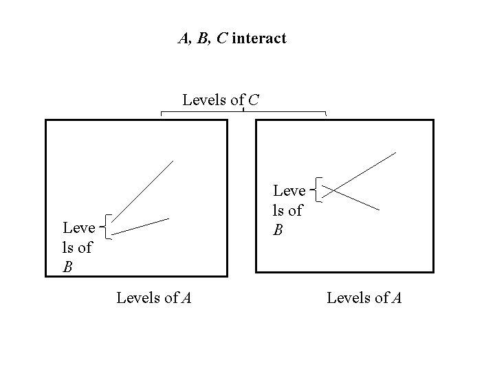 A, B, C interact Levels of C Leve ls of B Levels of A