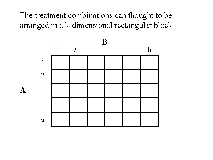 The treatment combinations can thought to be arranged in a k-dimensional rectangular block 1