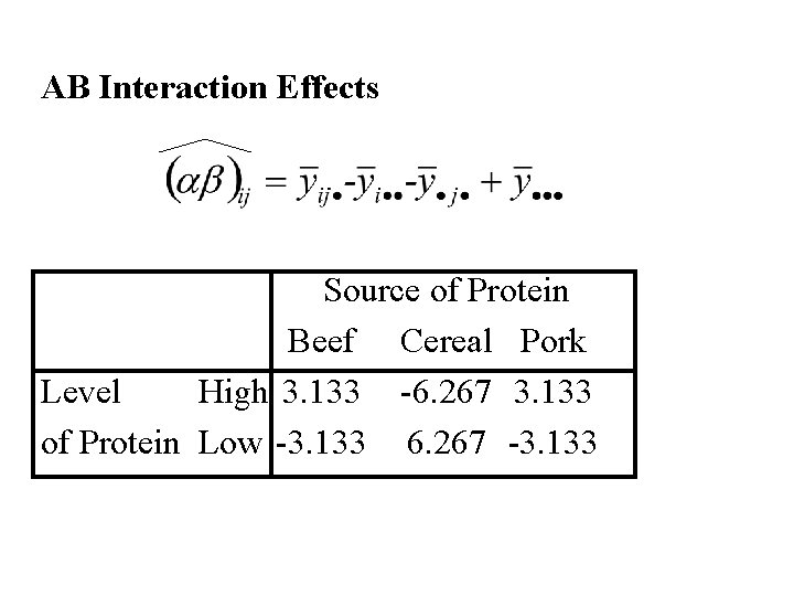 AB Interaction Effects Source of Protein Beef Cereal Pork Level High 3. 133 -6.