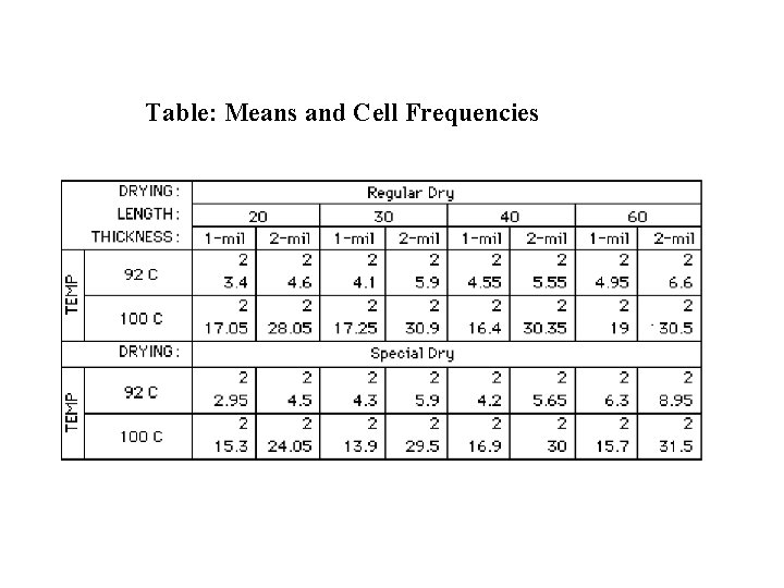 Table: Means and Cell Frequencies